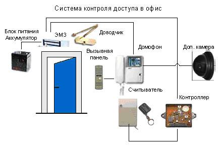 Схема подключения видеодомофона в офисе